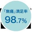 「無痛」満足率98.7%